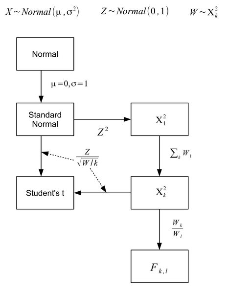 File:Continuous.dists.png