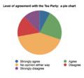 Tea party pie chart.png