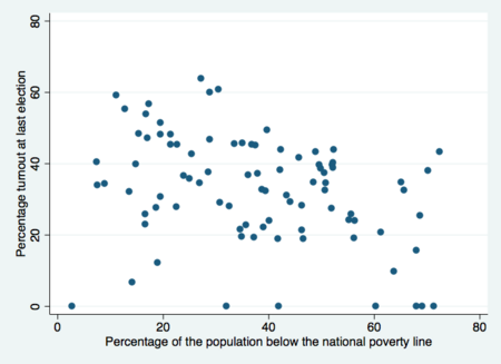 Scatterplot--participation and poverty.png