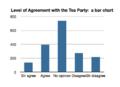 Tea party bar chart.png